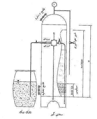 سختی گیر تصفیه آب - آب رو پالایش پایدار